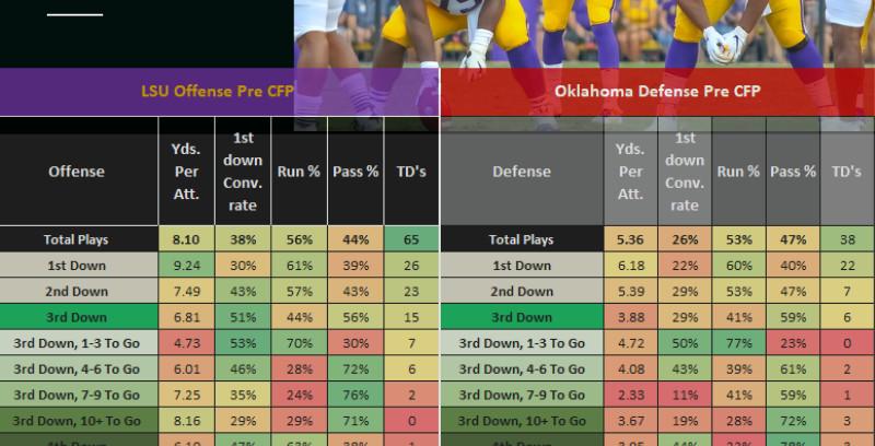 2019 College Football Playoff Preview LSU vs Oklahoma