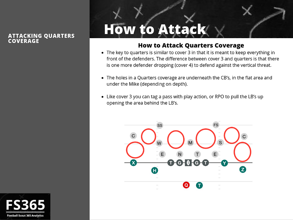 How to attack quarters coverage explained