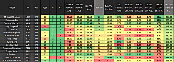 Fantasy Football: Through Two Weeks Total Volume Team Share: Top 15 WR's