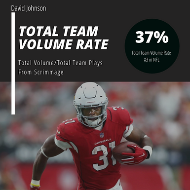 Fantasy Scout 365:Top Ten NFL RB's Total Team Volume Rate