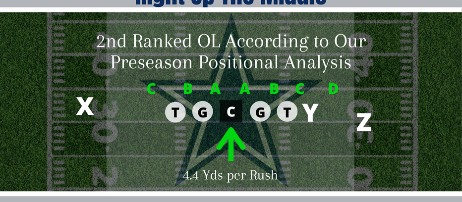 NFL Quick Study: We Go In The Trenches To Review The 2019 Dallas Cowboys Offensive Line