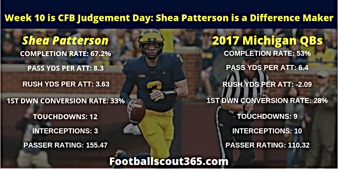 Week 10 is CFB Judgement Day: Shea Patterson is a Difference Maker For the Wolverines
