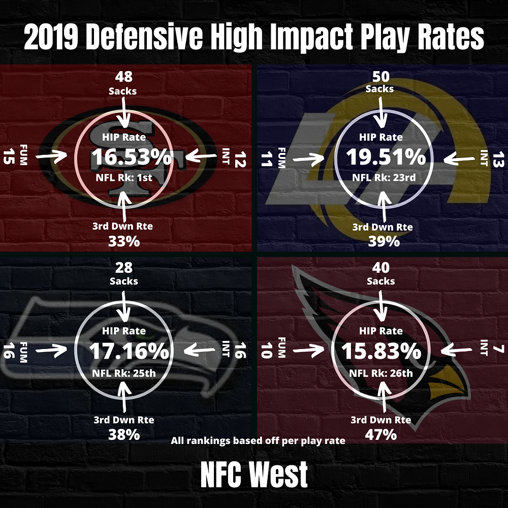 2019 NFC West Team Defense High Impact Play Rate