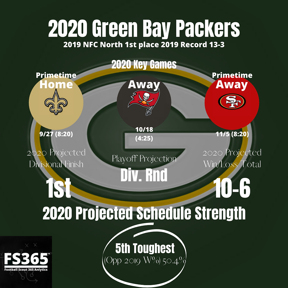 2020 Green Bay Packers Key Games