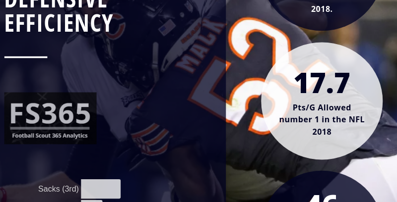 Pro Football Scout 365: Defensive Efficiency Rankings Examines Havoc Rate W/3rd Down Stops.