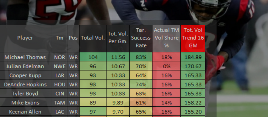 Fantasy Football: 2019 Top 15 WR's by Total Volume Trend Through 10 Weeks