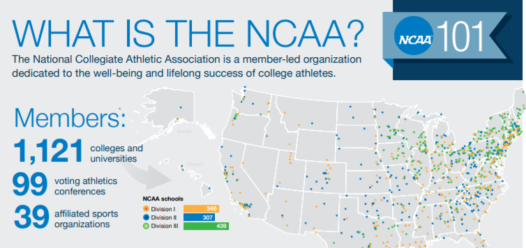 What is the NCAA?