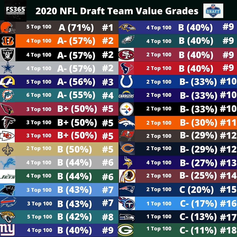 2020 NFL Draft Team Grades