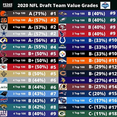 2020 NFL Draft: Every Teams Final Grades According to Best Value