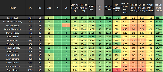 Fantasy Football: Through Two Weeks Total Volume Team Share: Top 15 RB's