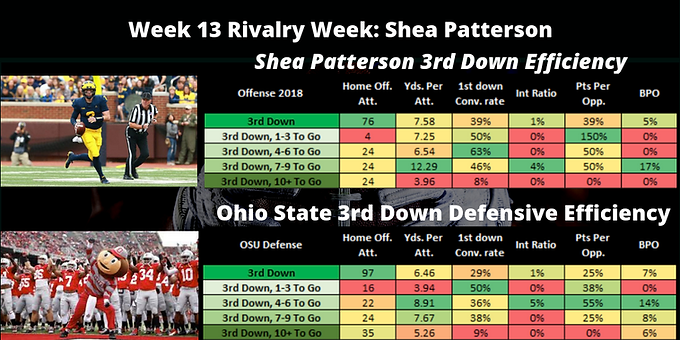 Player Analysis Wk 13 2018: Shea Patterson 3rd Down Eff. V. Ohio St. 3rd Down Defensive Eff.