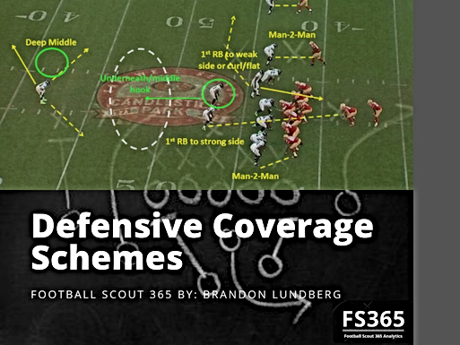 Inside the Playbook: Defensive Coverage Schemes