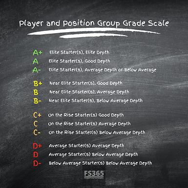 2020 NFL Position Group Grades