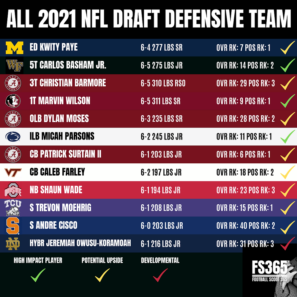it is now time to showcase our 2021 CFB All NFL Draft Defensive Team.