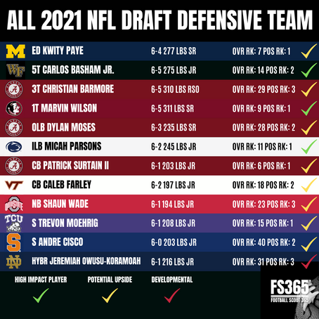 The Football Scout 365 All 2021 NFL Draft Defensive Team