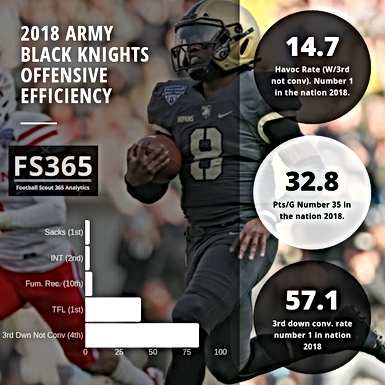CFB365: Offensive Efficiency Rankings Examines Havoc Rate W/3rd Downs Not Converted.