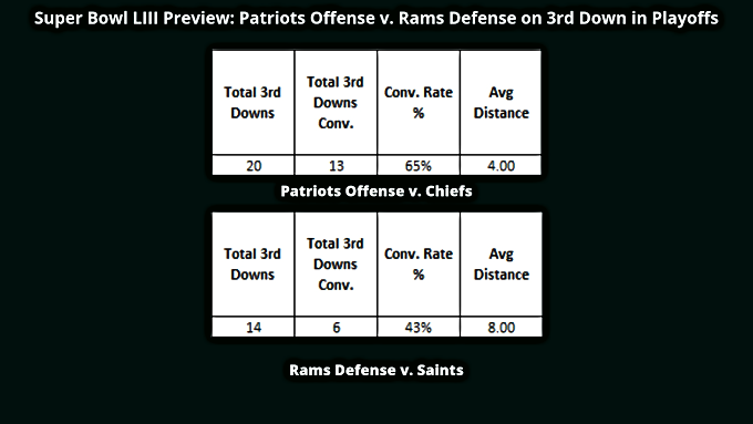 Super Bowl LIII Preview: Patriots Offense v. Rams Defense on 3rd Down Previous Playoff Opponent