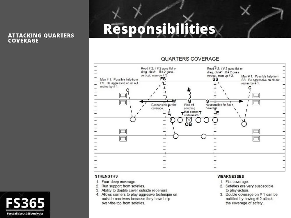 Quarters Coverage Responsibilities