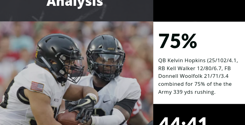 CFB365 Situational Analysis: Reviewing 2018 Army vs Oklahoma and Army's 2019 Potential