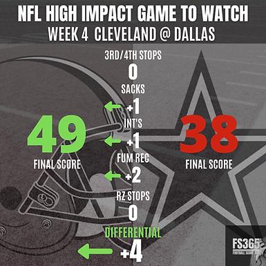 NFL Week Four: High Impact Game of The Week Cowboys vs Browns Reviewed