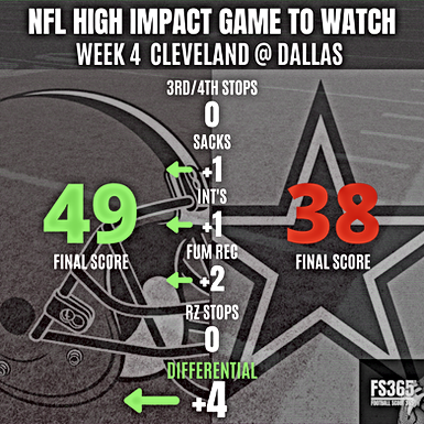 NFL Week Four: High Impact Game of The Week Cowboys vs Browns Reviewed
