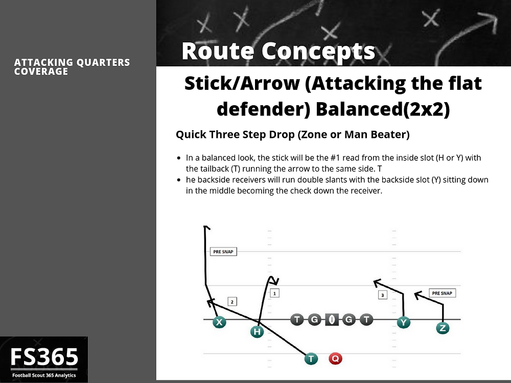 Stick Arrow vs quarters