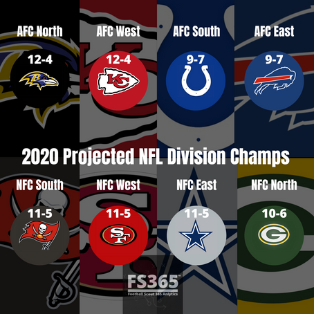 NFL Team Win Total Odds And Football Scout 365 Team Win Total Projections