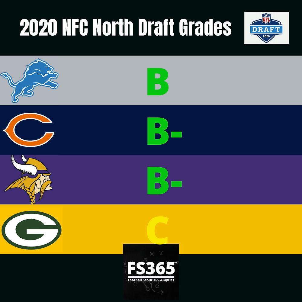 2020 NFC North Team Draft Grades