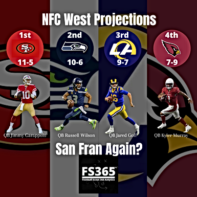2020 NFC West Projections and Preview San Francisco 49ers Featured