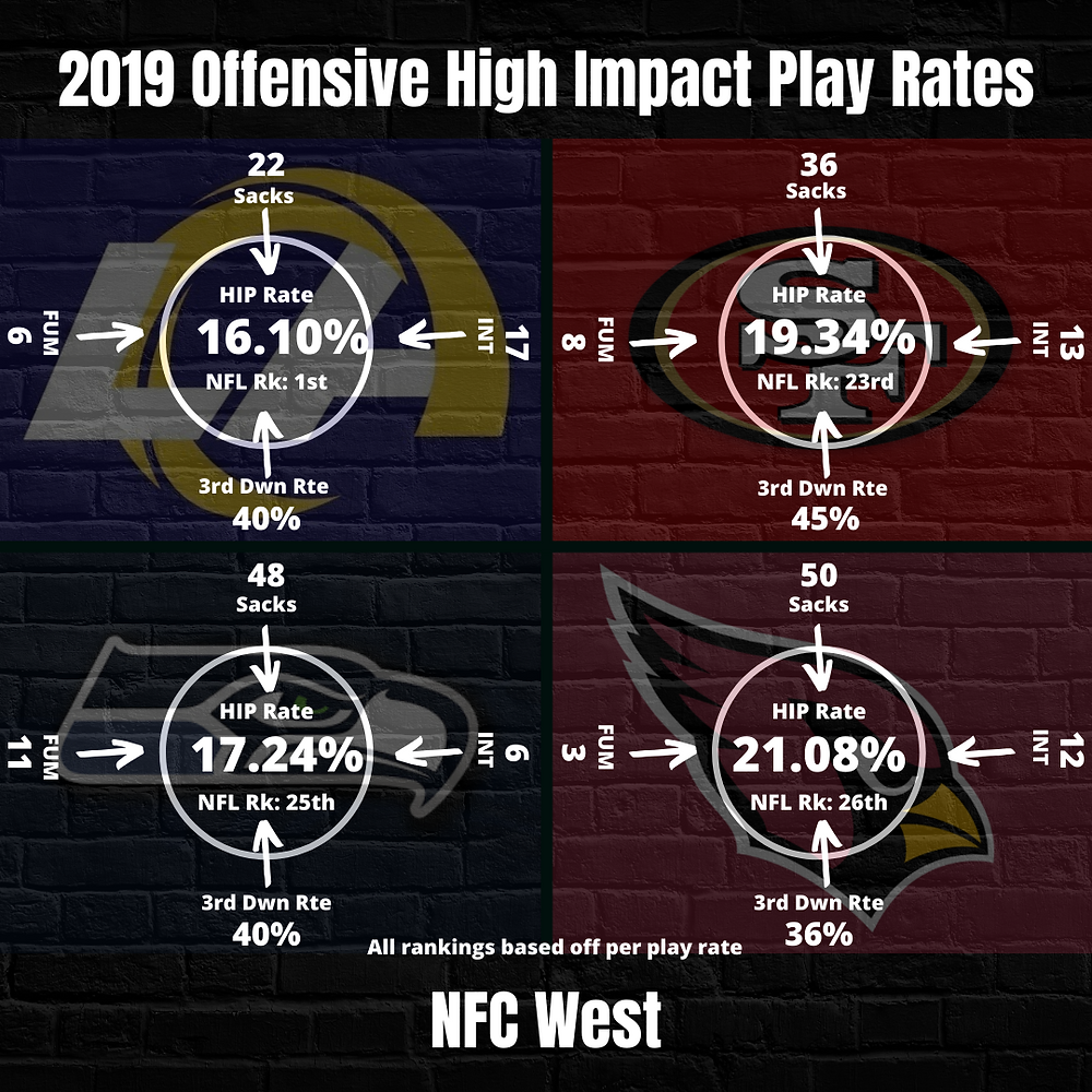 NFC West Team Offensive High Impact Rates