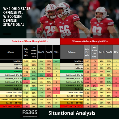 CFB 365 Situational Analysis: Ohio State v. Wisconsin Wk 9