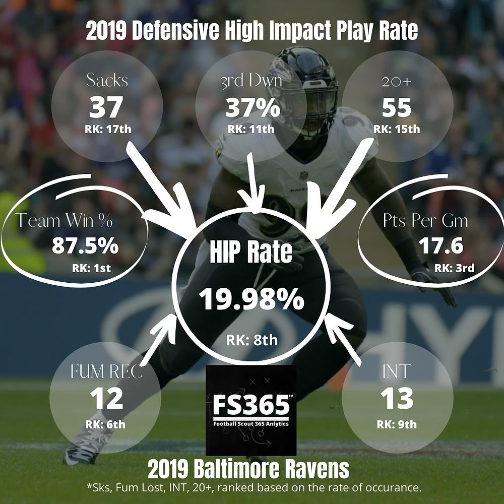 2019 Baltimore Ravens High Impact Play Rate