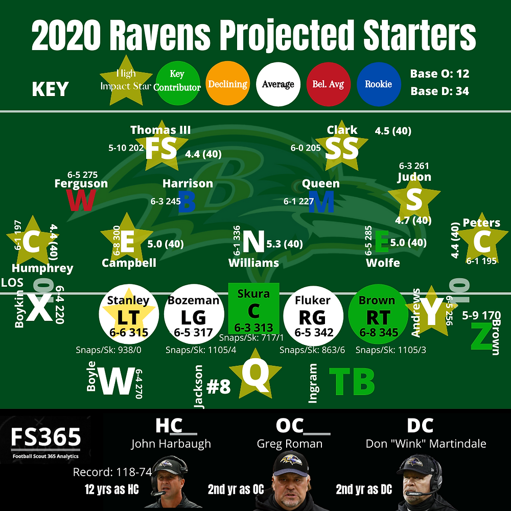 2020 Baltimore Ravens Projected Starters
