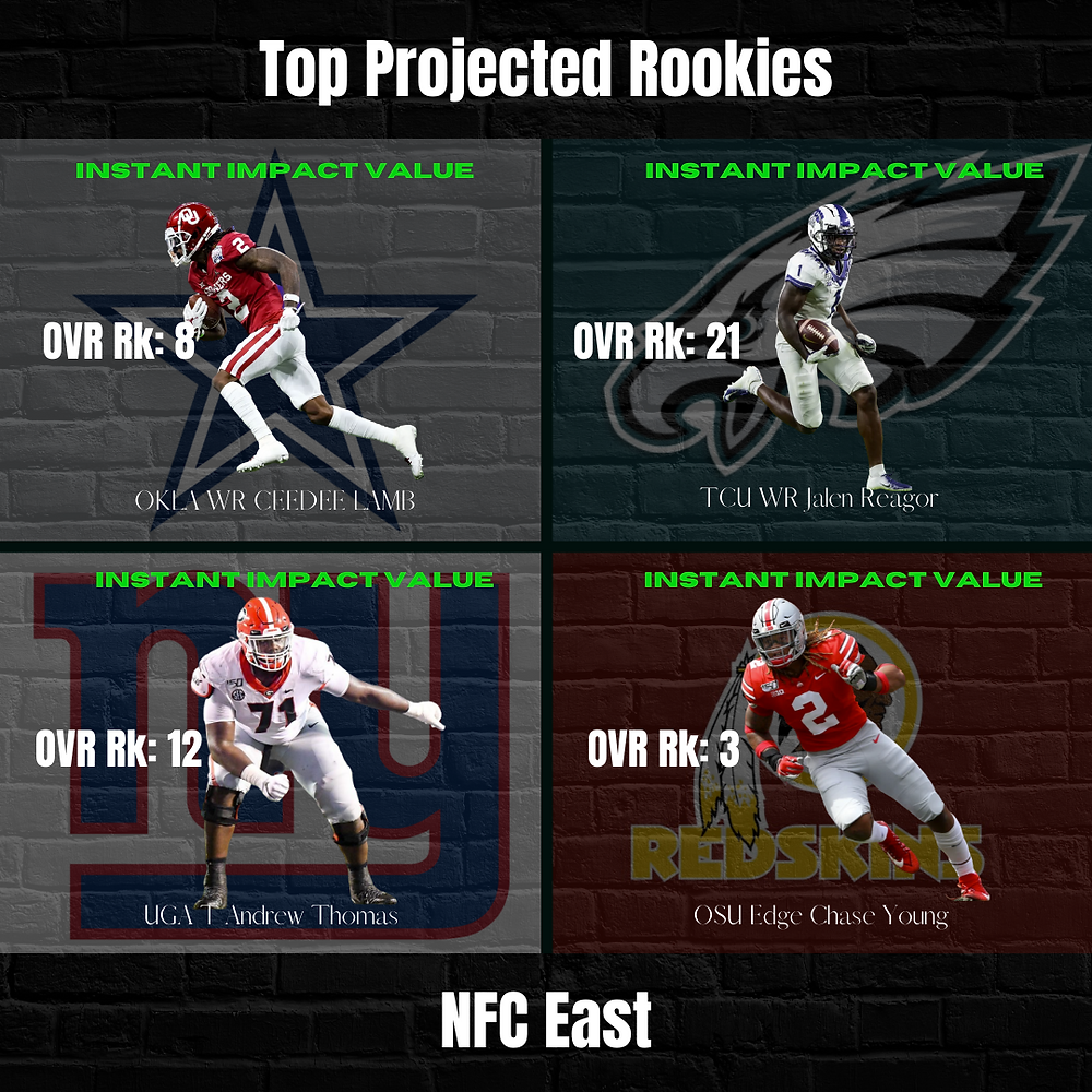 2020 NFC East Top Projected Rookies