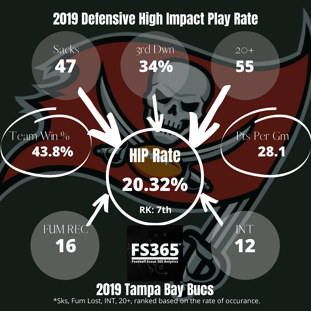 2019 NFC Tampa Bay Defense High Impact Play Rate