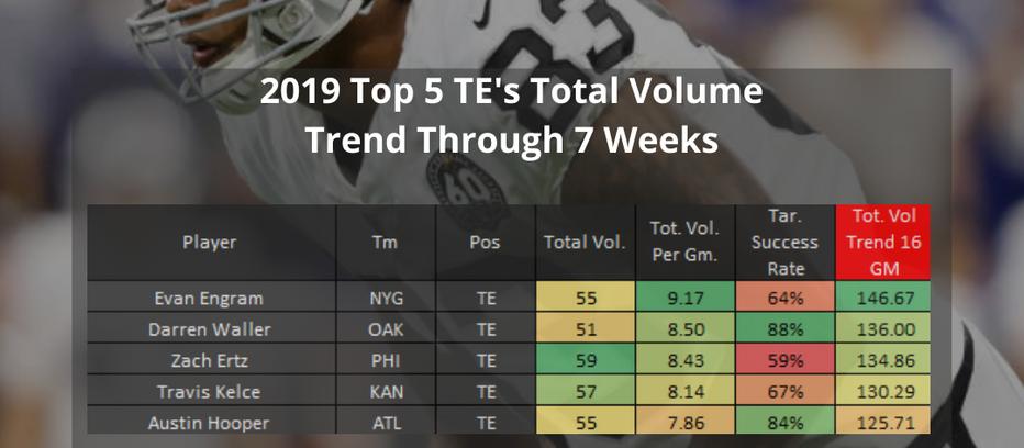 Fantasy Football: 2019 Top 5 TE's by Total Volume Trend Through 7 Weeks