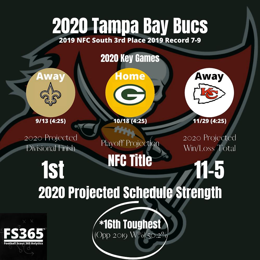 2020 Tampa Bay Buccaneers Key Games