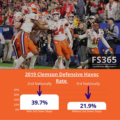 CFB: 2019 Clemson Defensive Efficiency Numbers, and How The Venables Multiple Scheme Correlates