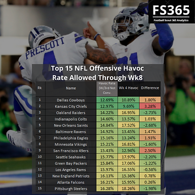 NFL 2019: Offensive Havoc Rate Allowed and Efficiency Through First 8 Weeks