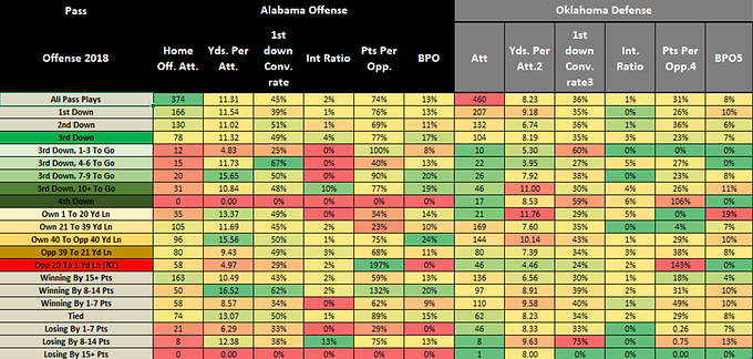 2018 Orange Bowl Alabama v. Oklahoma Situational Analysis