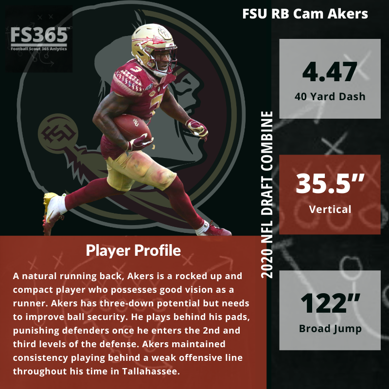Cam Akers Player Profile