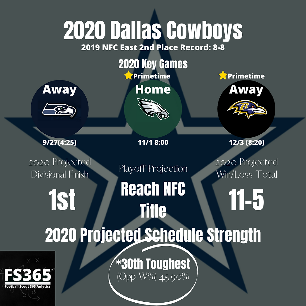 2020 Dallas Cowboys Key Games