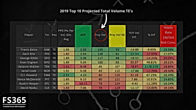 Fantasy Football Scout 365: 2019 Top 10 TE's by Total Volume Projection