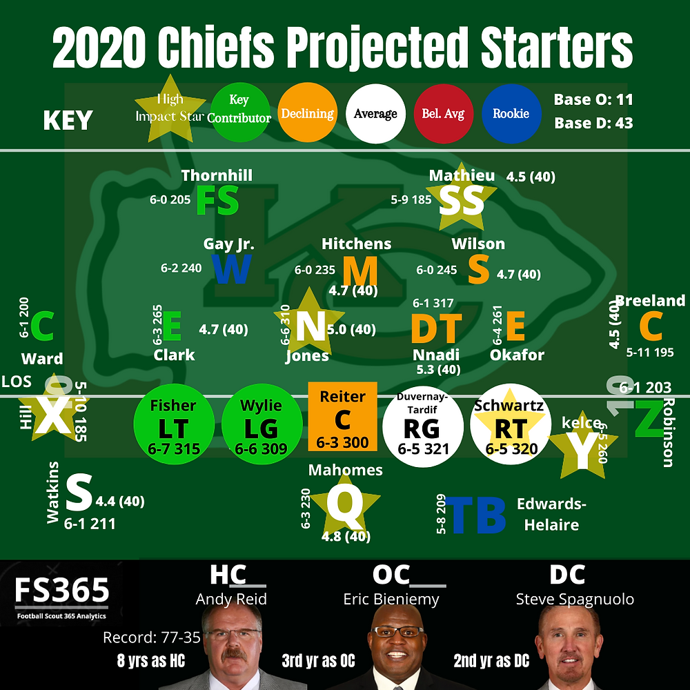 2020 Kansas City Chiefs Projected Starters