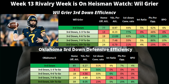 Situational Player Analysis Wk 13 2018: Wil Grier 3rd Down Eff. V. OK 3rd Down Defensive Eff.