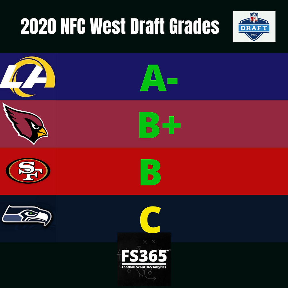 2020 NFC West Team NFL Draft Grades