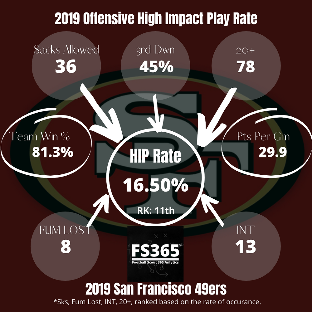 2019 49ers Offensive High Impact Play Rate