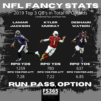 Rock, Paper, Scissors: In 2019 Lamar Jackson Led the NFL In Total Yds Off Of RPO's.