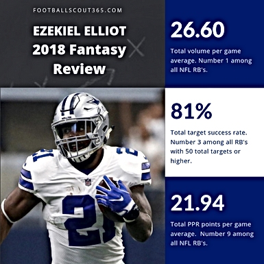Fantasy Scout 365: 2018 RB Total Volume and Target Success Rate Review and Rankings.