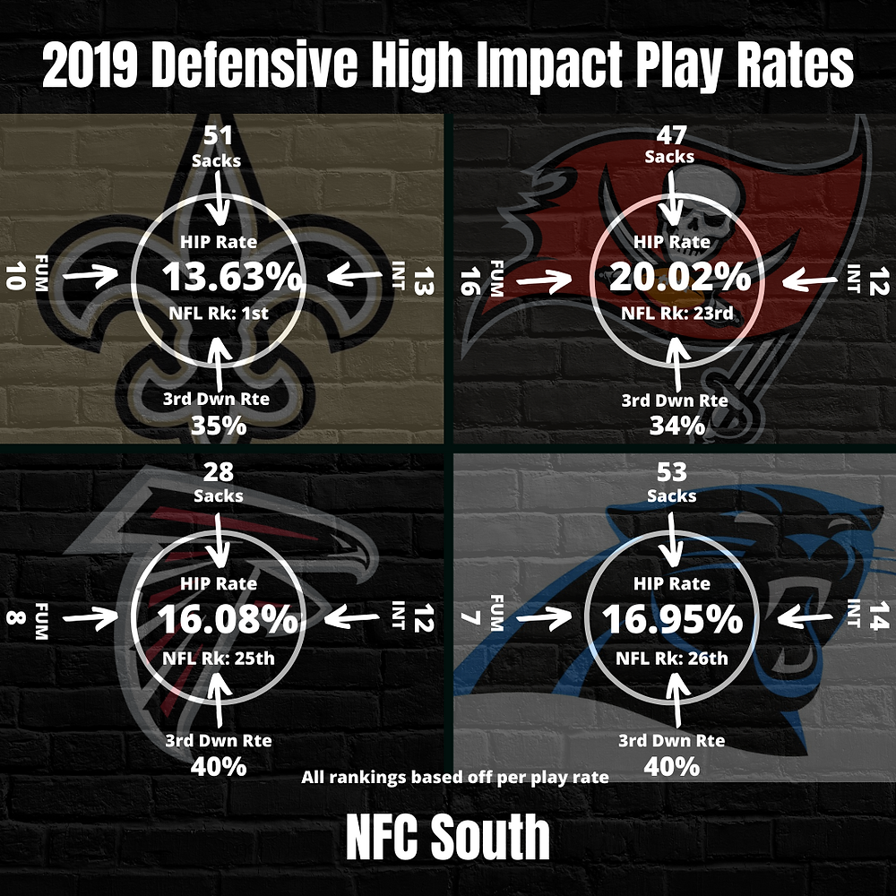 2019 NFC South Team Defense High Impact Play Rate
